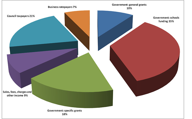 budgets in uk local authorities The average local authority takes a larger top slice from their primaries' annual budgets than the average academy chain, so a majority of these primaries will be better off.