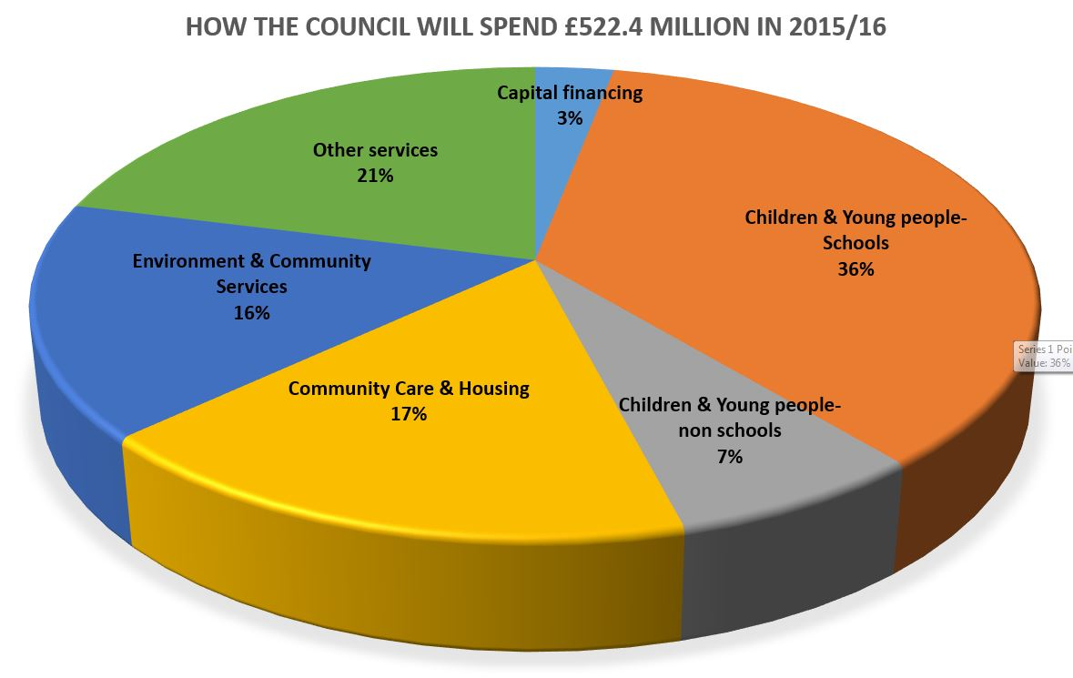 England budget summary pie chart government spending chart uk consultation homepage council budget and savings programme 2016 nvjuhfo Image collections