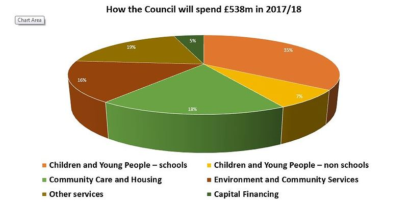 pic 1.9 - how the Council will spend - pie chart 1