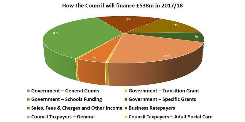 Pic 2.9 - how the Council will finance - pie chart 2